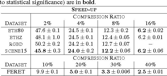 Figure 2 for Image Data Compression for Covariance and Histogram Descriptors