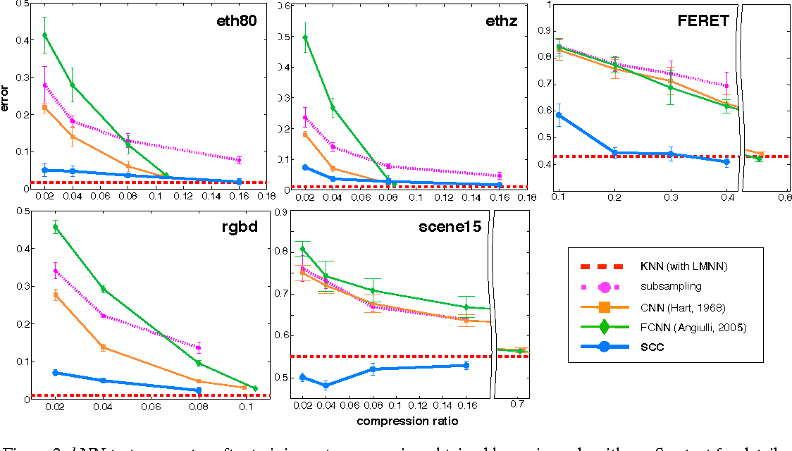 Figure 4 for Image Data Compression for Covariance and Histogram Descriptors