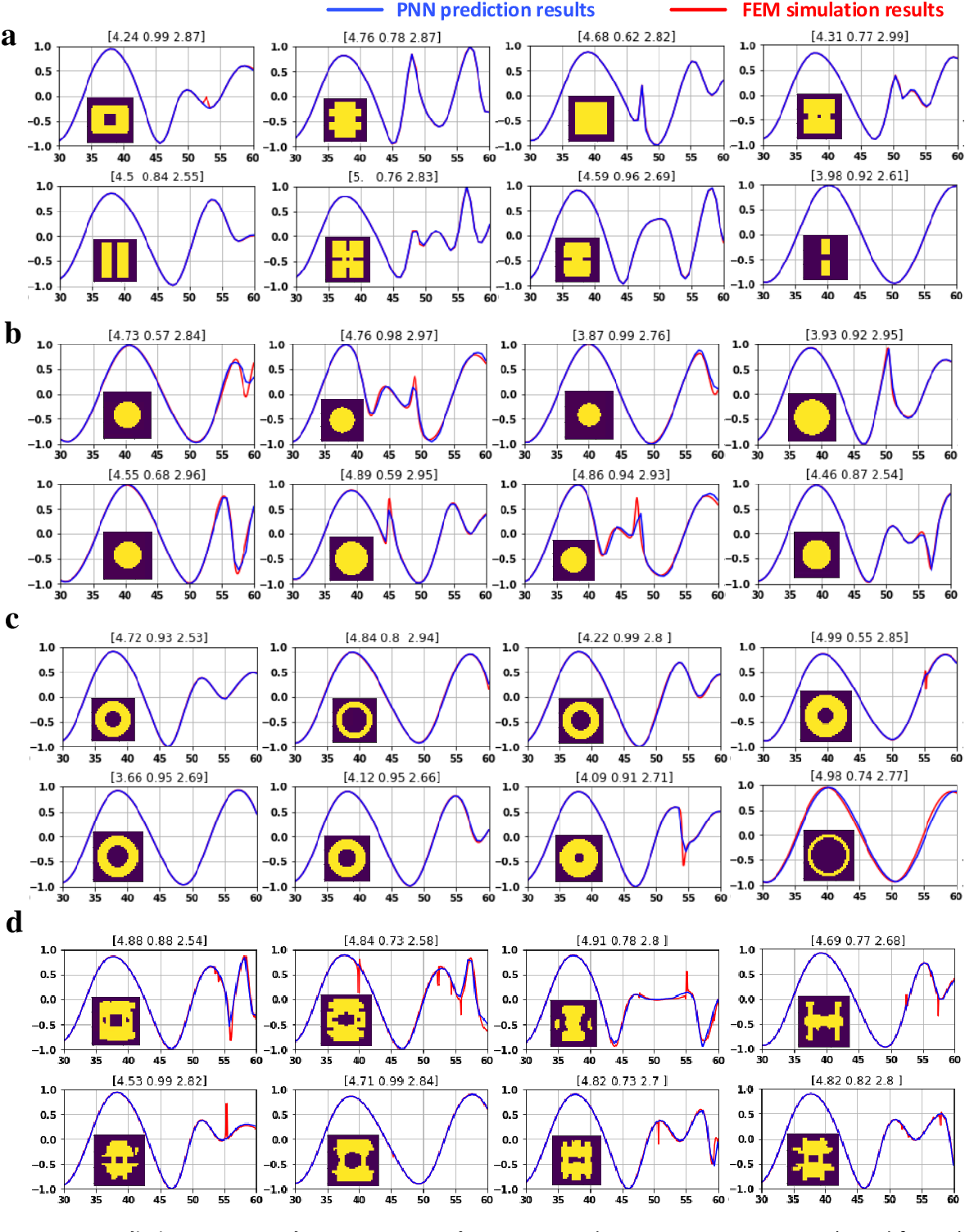 Figure 2 for A Freeform Dielectric Metasurface Modeling Approach Based on Deep Neural Networks