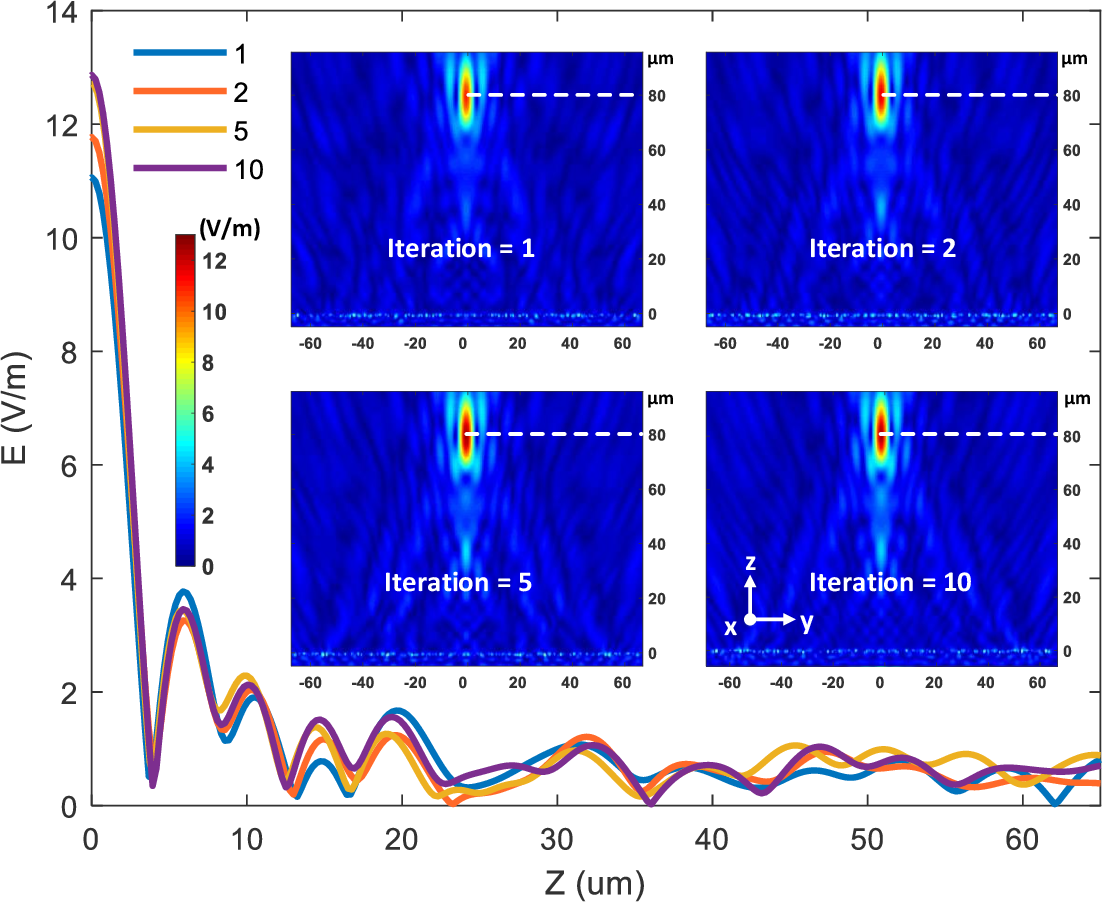 Figure 4 for A Freeform Dielectric Metasurface Modeling Approach Based on Deep Neural Networks