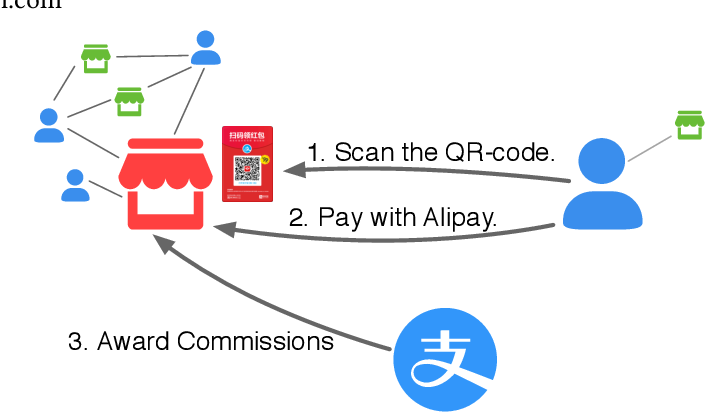 Figure 1 for Graph Representation Learning for Merchant Incentive Optimization in Mobile Payment Marketing