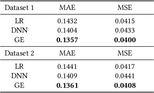 Figure 4 for Graph Representation Learning for Merchant Incentive Optimization in Mobile Payment Marketing