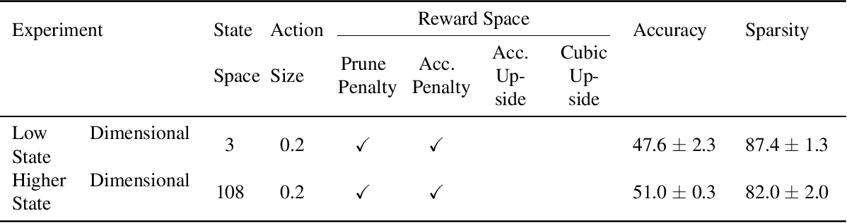 Figure 4 for Learning to Prune Deep Neural Networks via Reinforcement Learning