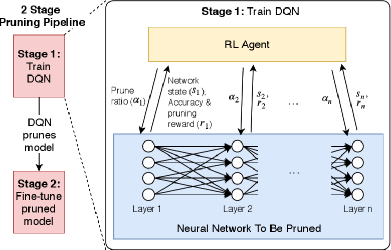 Figure 1 for Learning to Prune Deep Neural Networks via Reinforcement Learning