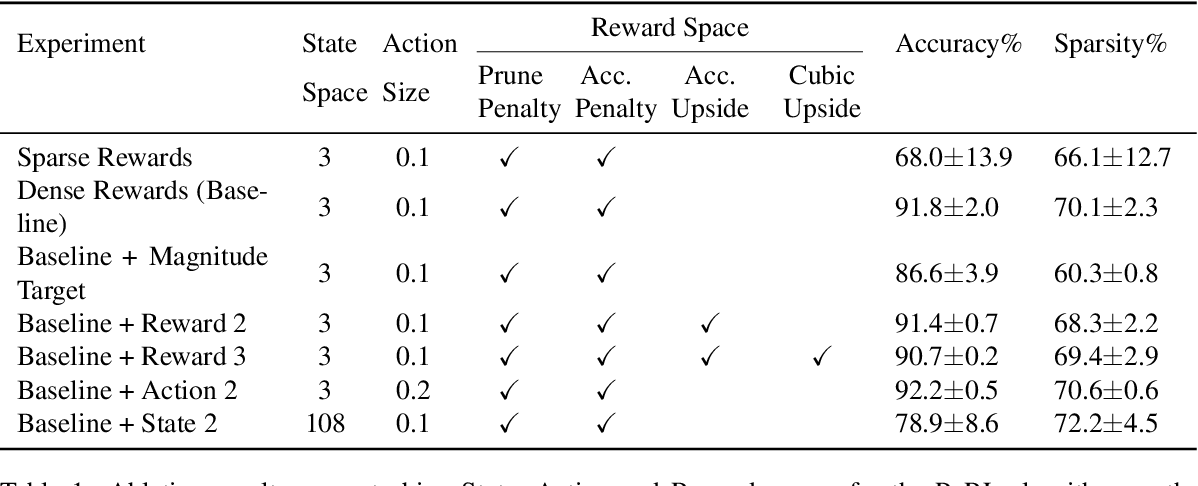 Figure 2 for Learning to Prune Deep Neural Networks via Reinforcement Learning