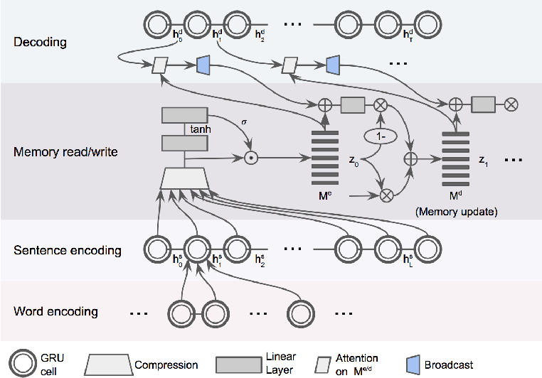 Figure 1 for Learning to Summarize Long Texts with Memory Compression and Transfer