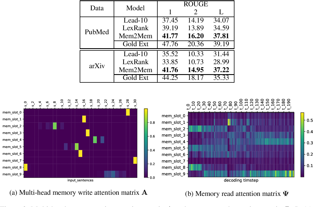 Figure 4 for Learning to Summarize Long Texts with Memory Compression and Transfer