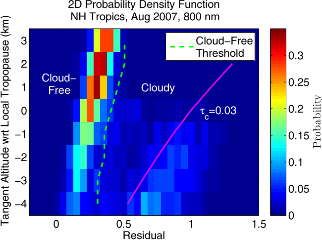 Cloud discrimination in probability density functions of