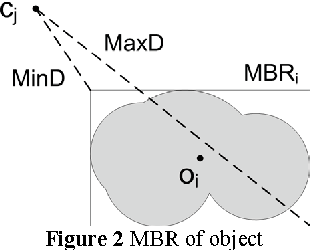 Figure 2 MBR of object
