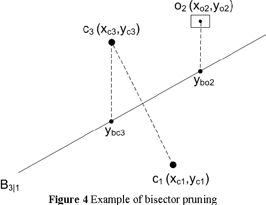 Figure 4 Example of bisector pruning