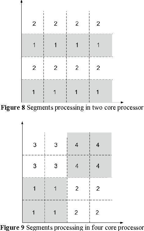 Figure 8 Segments processing in two core processor