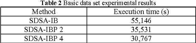 Table 2 Basic data set experimental results