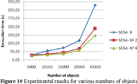 Figure 10 Experimental results for various numbers of objects