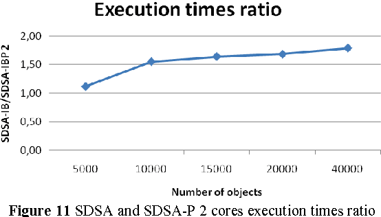 Figure 11 SDSA and SDSA-P 2 cores execution times ratio