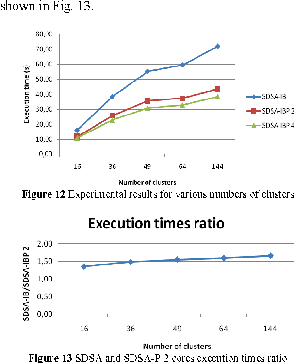 Figure 12 Experimental results for various numbers of clusters