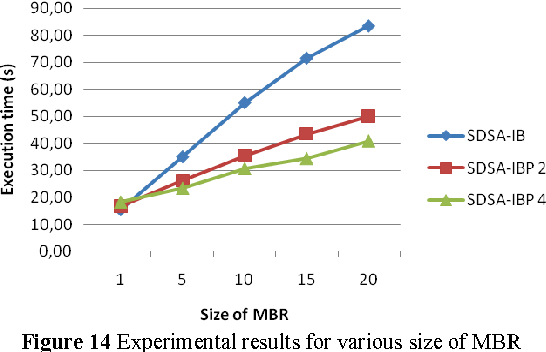 Figure 14 Experimental results for various size of MBR