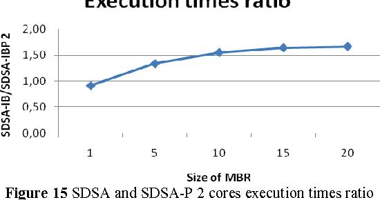 Figure 15 SDSA and SDSA-P 2 cores execution times ratio