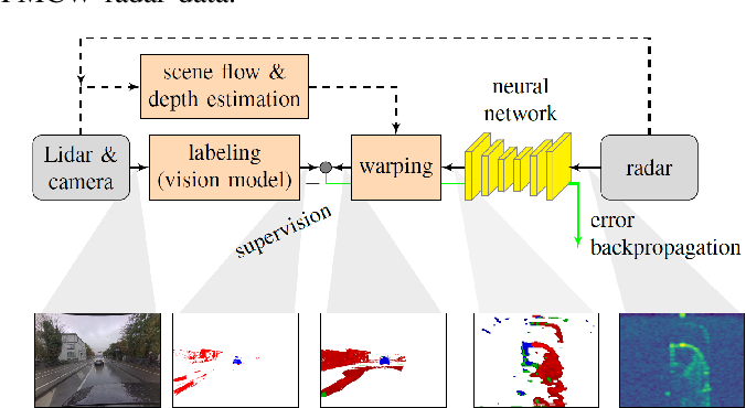 Figure 1 for Warping of Radar Data into Camera Image for Cross-Modal Supervision in Automotive Applications