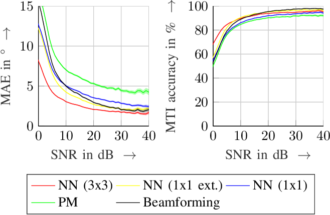 Figure 2 for Warping of Radar Data into Camera Image for Cross-Modal Supervision in Automotive Applications