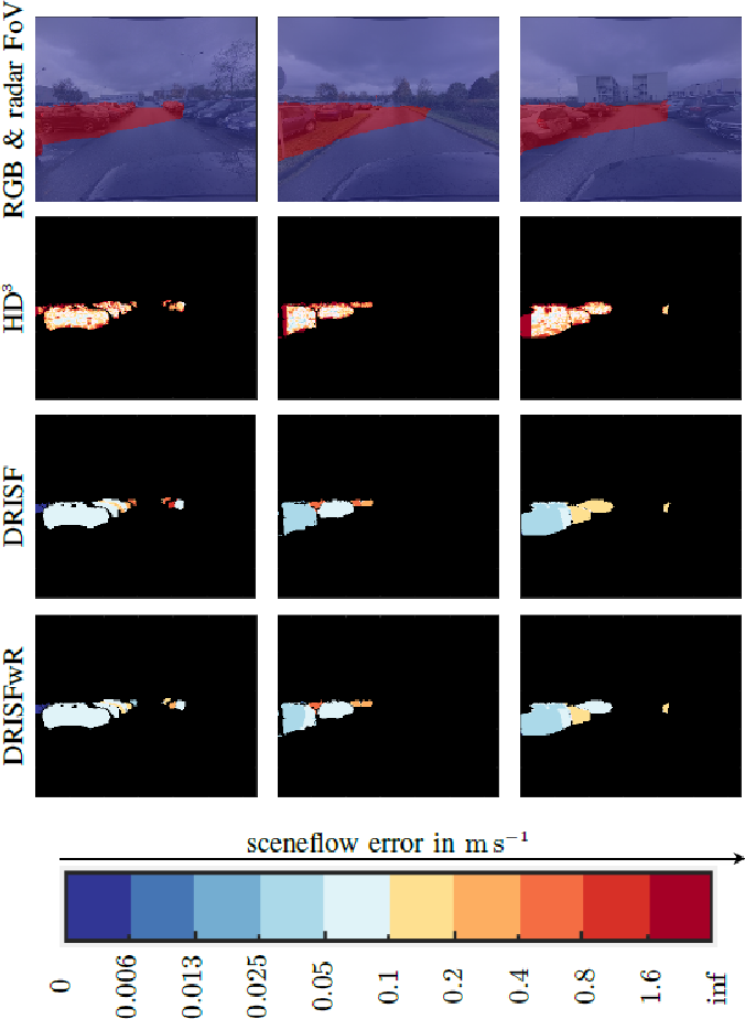 Figure 4 for Warping of Radar Data into Camera Image for Cross-Modal Supervision in Automotive Applications