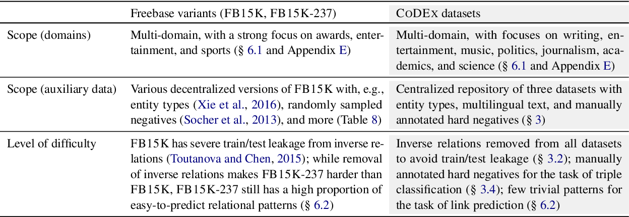 Figure 1 for CoDEx: A Comprehensive Knowledge Graph Completion Benchmark