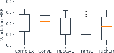 Figure 2 for CoDEx: A Comprehensive Knowledge Graph Completion Benchmark