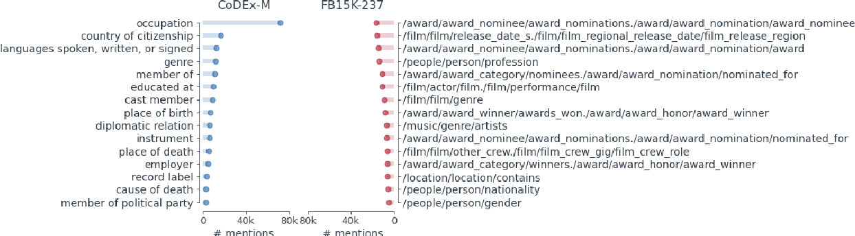 Figure 4 for CoDEx: A Comprehensive Knowledge Graph Completion Benchmark