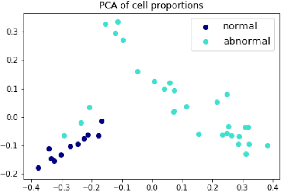 Figure 3 for Unsupervised Learning for Cell-level Visual Representation in Histopathology Images with Generative Adversarial Networks