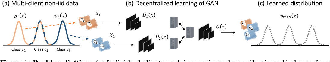 Figure 1 for Decentralized Learning of Generative Adversarial Networks from Multi-Client Non-iid Data