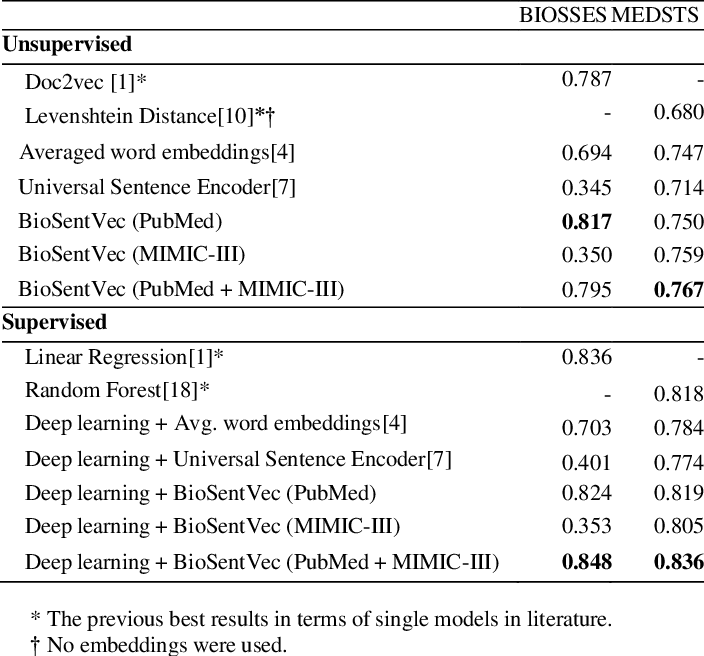 Figure 3 for BioSentVec: creating sentence embeddings for biomedical texts