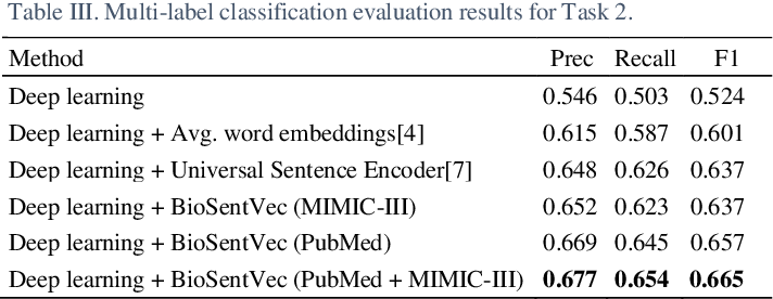 Figure 4 for BioSentVec: creating sentence embeddings for biomedical texts