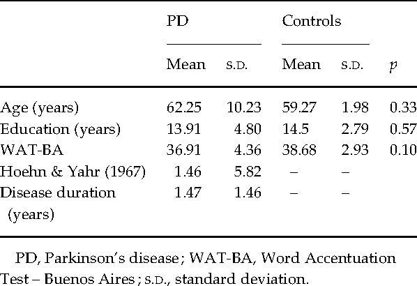 Table 1. Clinical and demographical data