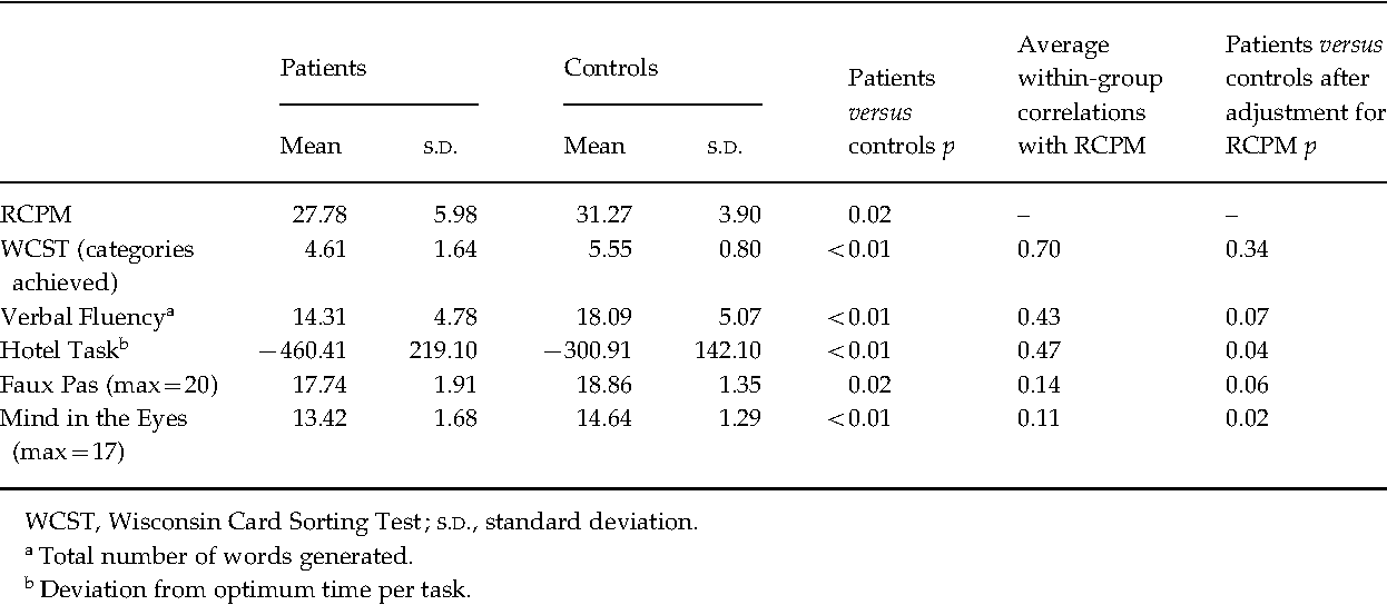 Table 2. Patient and control scores, average within-group correlation with Raven Colored Progressive Matrices (RCPM), and significance of group differences for each task