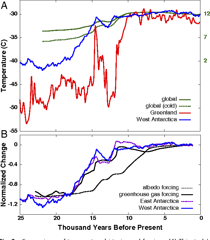 Figure 3 from deglacial temperature history of west antarctica comparisons of temperature histories and forcings a this studys gumiabroncs Image collections