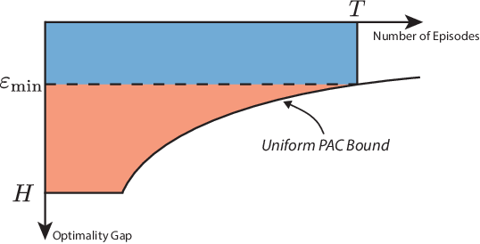 Figure 3 for Unifying PAC and Regret: Uniform PAC Bounds for Episodic Reinforcement Learning