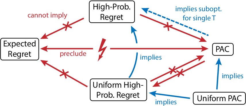 Figure 1 for Unifying PAC and Regret: Uniform PAC Bounds for Episodic Reinforcement Learning