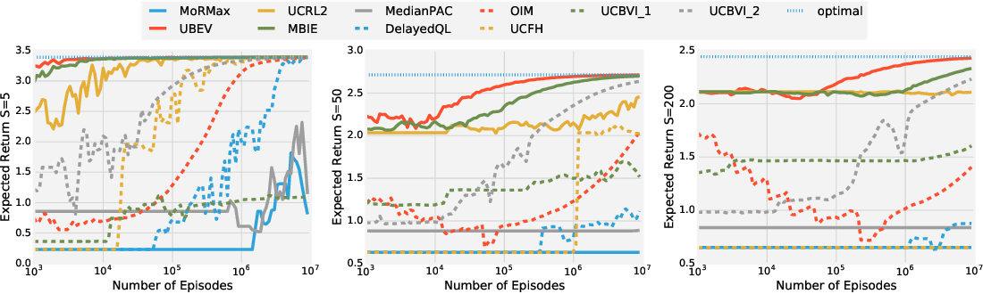 Figure 2 for Unifying PAC and Regret: Uniform PAC Bounds for Episodic Reinforcement Learning