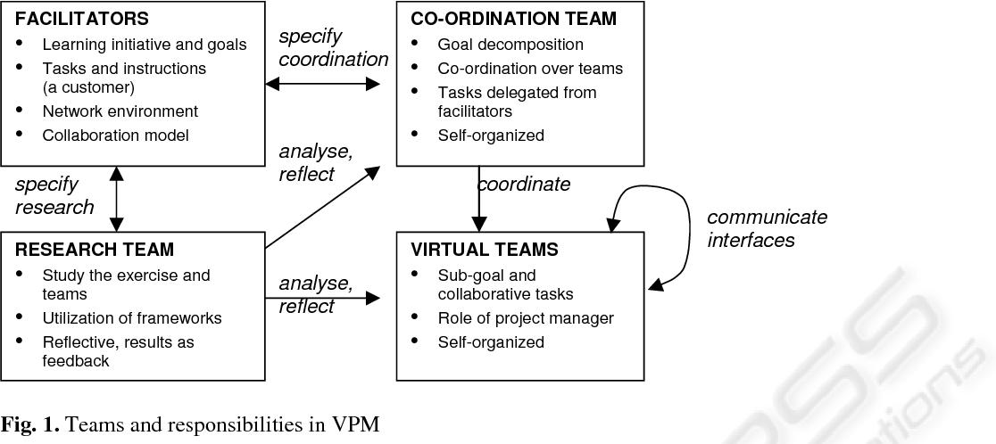 Learning Virtual Project Work Semantic Scholar