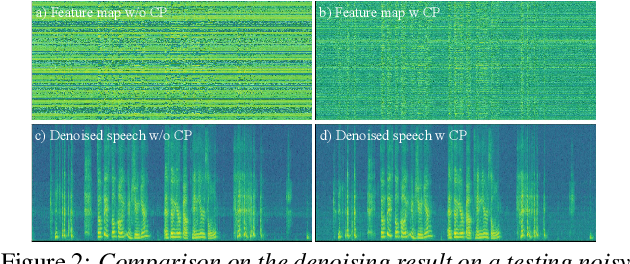 Figure 3 for DCCRN+: Channel-wise Subband DCCRN with SNR Estimation for Speech Enhancement