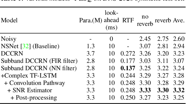 Figure 2 for DCCRN+: Channel-wise Subband DCCRN with SNR Estimation for Speech Enhancement