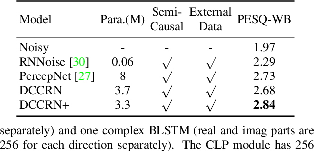Figure 4 for DCCRN+: Channel-wise Subband DCCRN with SNR Estimation for Speech Enhancement
