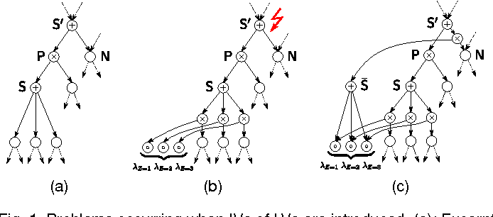 Figure 1 for On the Latent Variable Interpretation in Sum-Product Networks