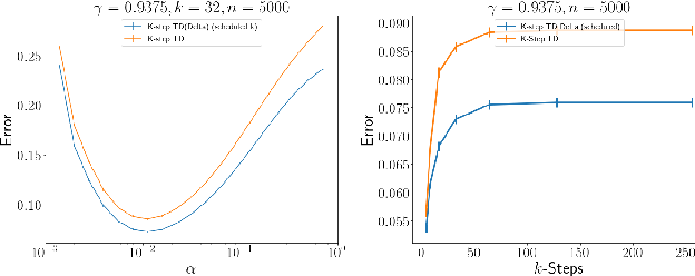 Figure 1 for Separating value functions across time-scales