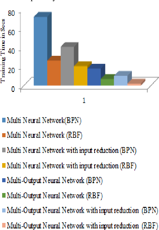PDF] Multiple Output Radial Basis Function Neural Network with