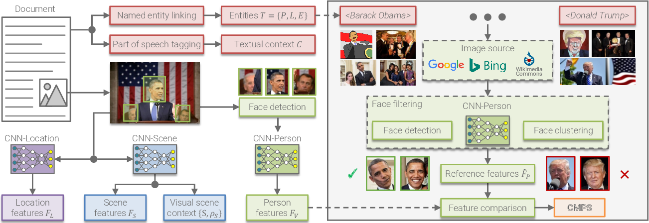 Figure 3 for Multimodal Analytics for Real-world News using Measures of Cross-modal Entity Consistency