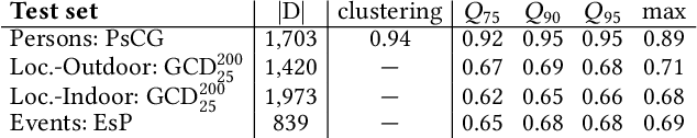 Figure 4 for Multimodal Analytics for Real-world News using Measures of Cross-modal Entity Consistency
