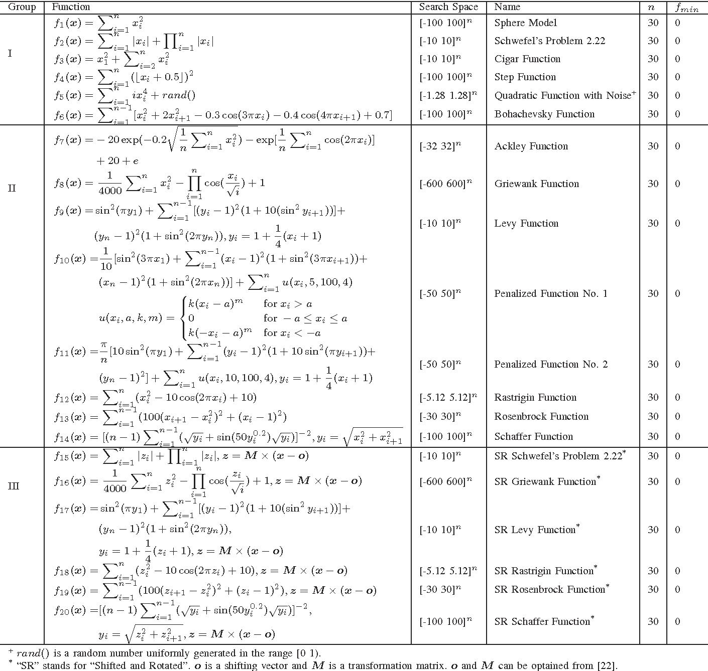 Figure 4 for A Social Spider Algorithm for Global Optimization