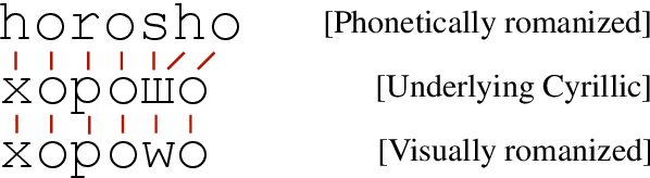 Figure 1 for Phonetic and Visual Priors for Decipherment of Informal Romanization