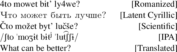 Figure 3 for Phonetic and Visual Priors for Decipherment of Informal Romanization