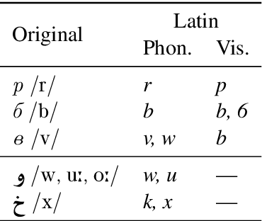 Figure 2 for Phonetic and Visual Priors for Decipherment of Informal Romanization